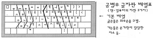 공병우 자판의 손/손가락 쓰는 자리 (1994년 한글 문화원 배포 자료)
