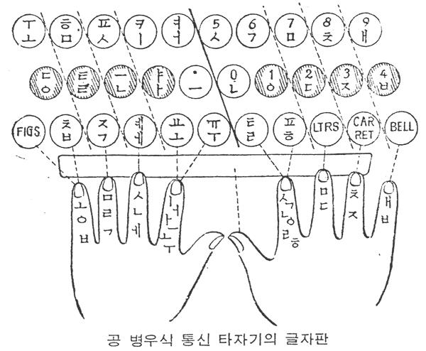 공병우식 전신 타자기 자판(1960년대 초)