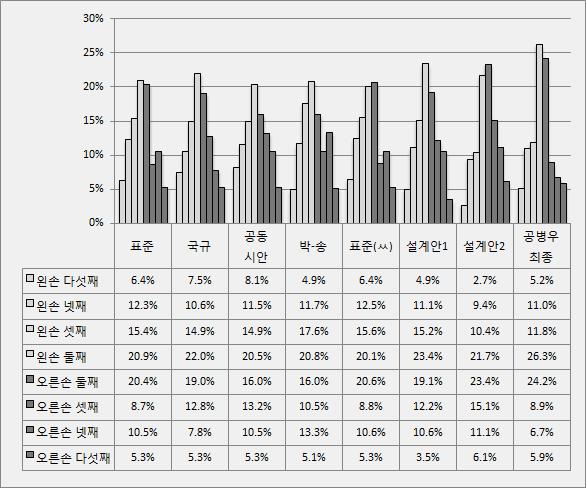 [그림 4-㉠] 2~5째 손가락 타수 비율 (2011.9.1~2011.10.14 국회 회의록)