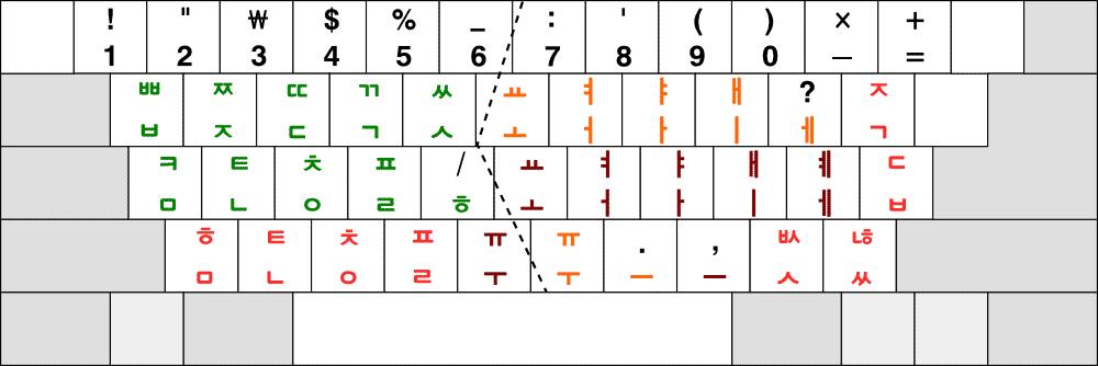 옛 표준 네벌식 자판 배열
