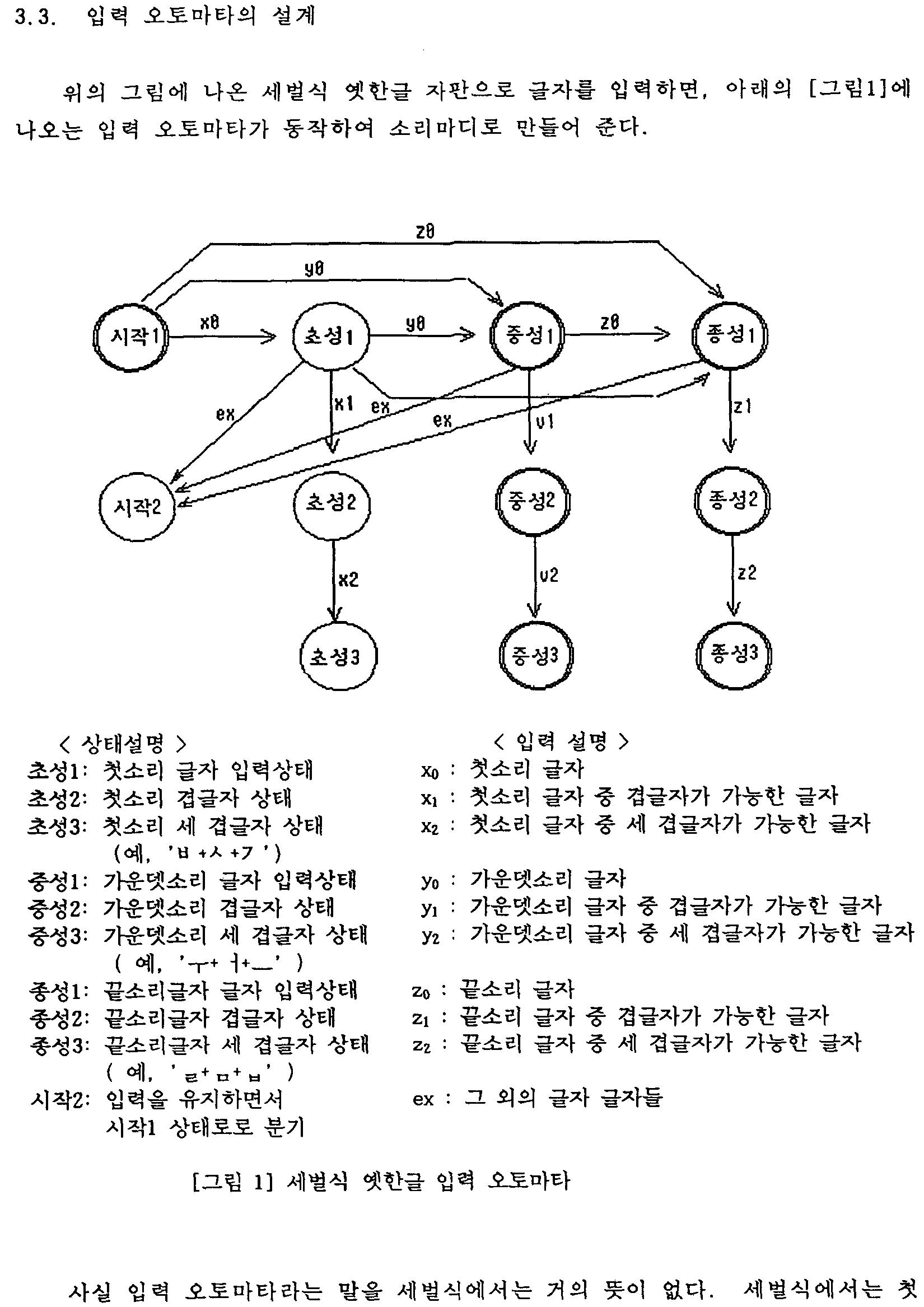 '나랏말씀'에 쓰인 세벌식 옛한글 입력 오토마타 (이중화·김경석, 1993.10.)