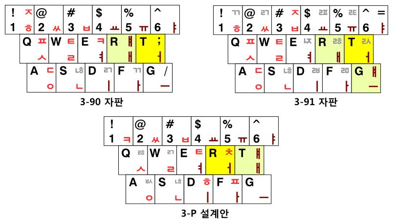 공세벌식 3-90, 3-91, 3-P 자판안의 ㅓ,ㅐ 자리