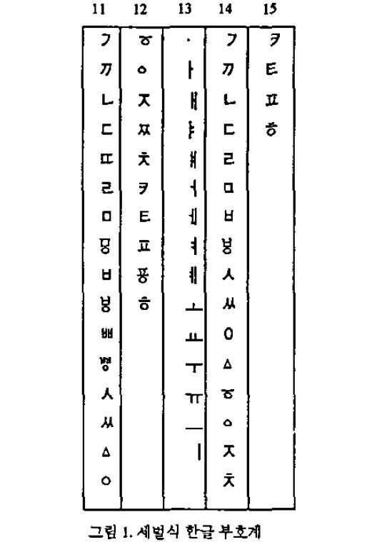 변정용이 제안한 세벌식 한글 부호계 (정음형 부호계, 1991)