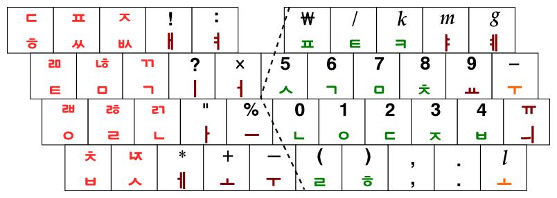 세째 세대 수동 타자기 자판 배열(42글쇠)