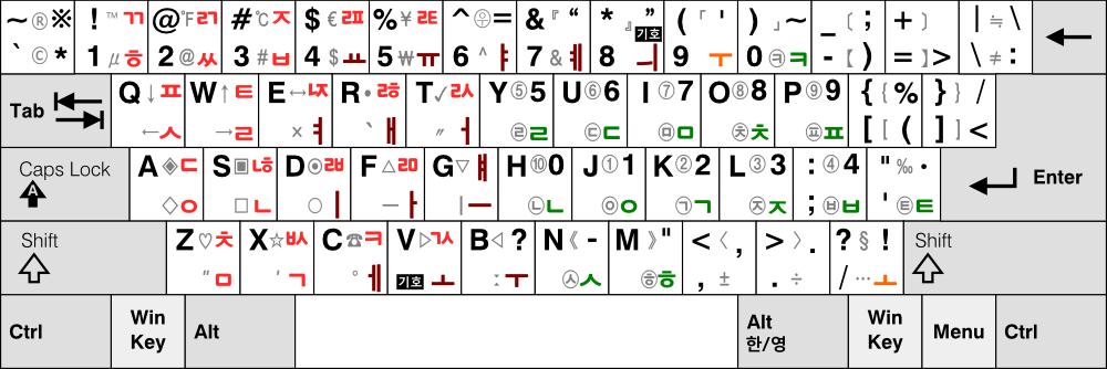 3-91 자판의 특수기호 확장 배열 예시안