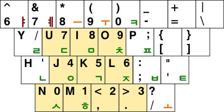 3-P3 자판의 숫자 배열