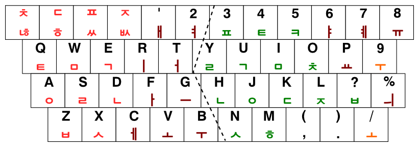 [그림 1] 공병우 2단 한영 겸용 수동 타자기 자판 (3째 세대 공세벌식 배열)