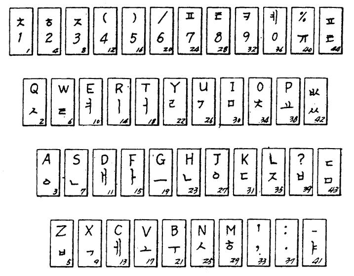 공병우식 볼 타자기 자판 배열 ('선진후타식 한영 겸용 볼 타자기' 특허 공보, 1977 공고)