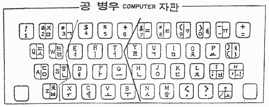 1980년대 초의 공병우식 셈틀 자판 시안 (송현, 〈한글 기계화 운동〉, 1984)