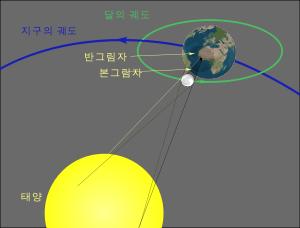 일식이 일어나는 궤도