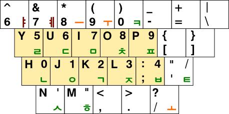 3-P2 자판의 숫자 배열