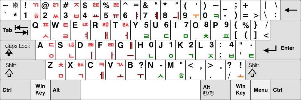 공병우 최종 자판 (매킨토시 세벌식 자판, 3-91 자판)