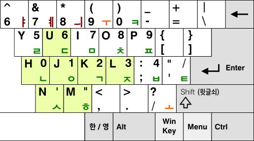 [그림 9] 공세벌식 자판에서 윗글쇠를 누른 다음에 자주 치는 ㅇ,ㄴ,ㄷ,ㅅ,ㅎ,ㄱ,ㅈ 자리