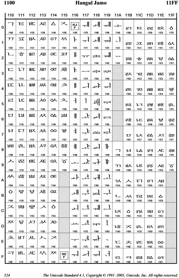 유니코드 1.1부터 들어간 첫가끝 낱자 목록표