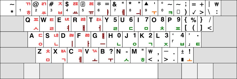 제1 공병우 직결식 글꼴로 쓰인 3-91 자판 배열