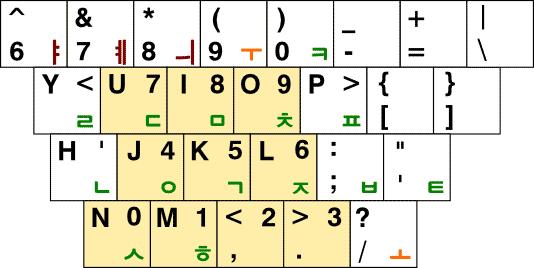 3-90 자판의 숫자 배열