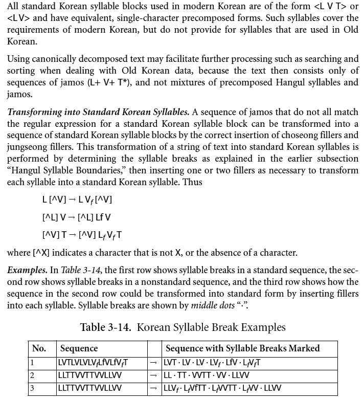 유니코드의 첫가끝 조합형 운용 원리를 설명한 유니코드 5.2 표준 내용 (〈The Unicode Standard Version 5.2〉)