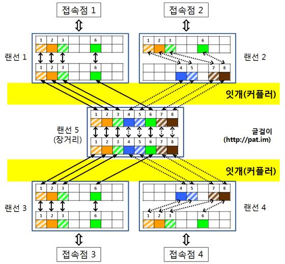 랜선 두 회선 연결
