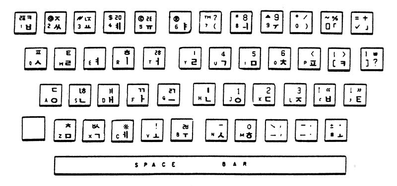 1988년의 공병우 자판 시안 (송현, 〈한글을 기계로 옳게 쓰기〉, 1989.6)