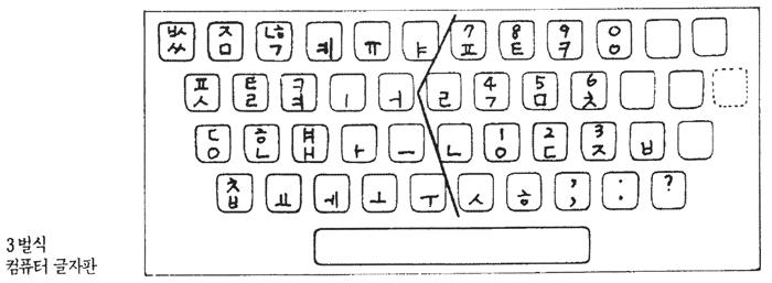 1985년 무렵의 공병우 자판 시안 (송현, 〈한글 자형학〉, 1985.9)