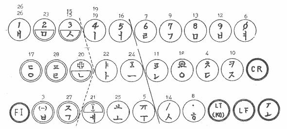 한글 기계 기본 글자판 (전신 타자기)