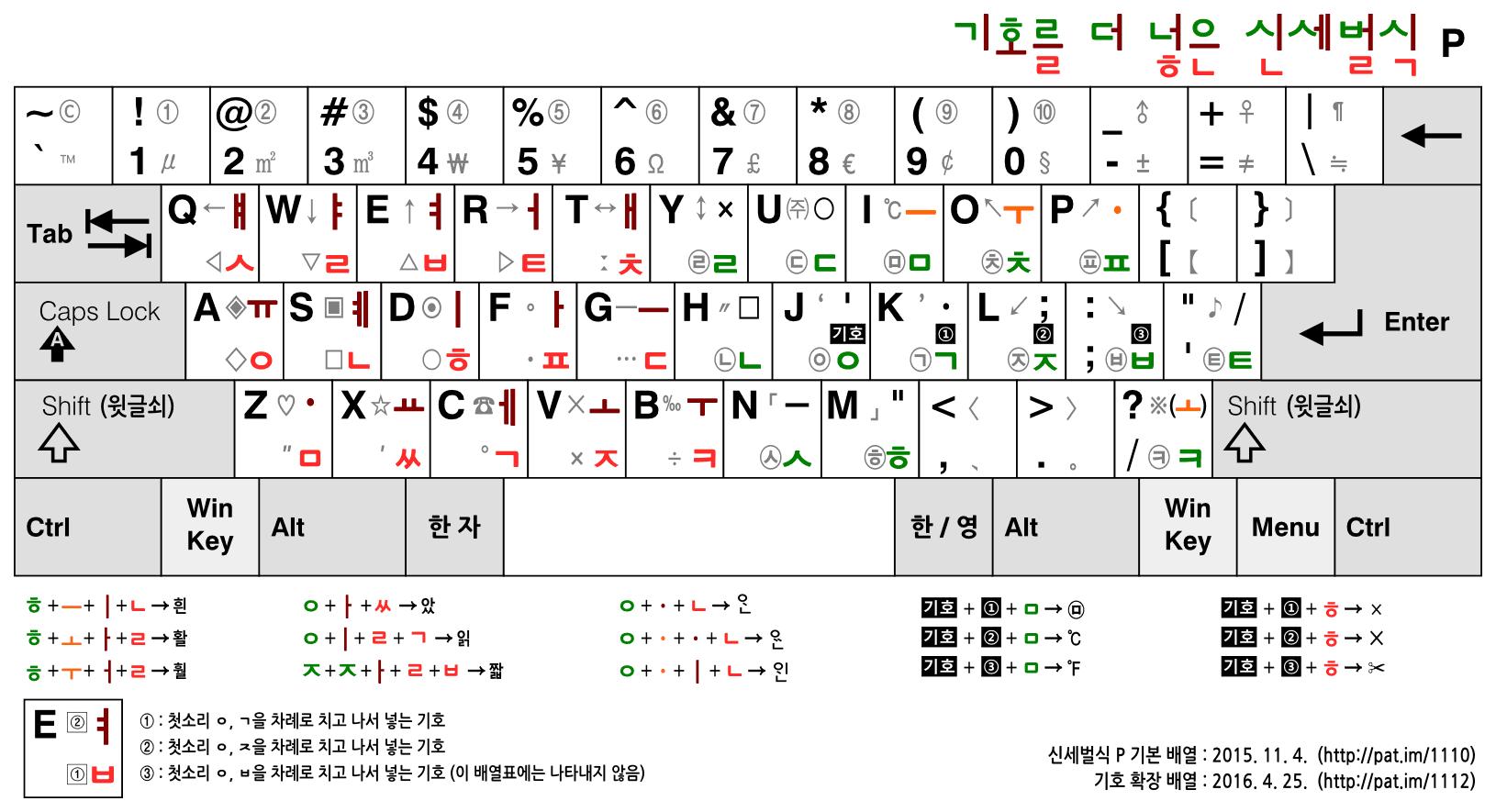 신세벌식 P 자판의 기호 확장 배열 (간단한 2단 배열표)