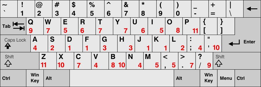 글쇠 효율