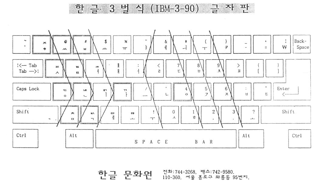 [그림 15] 3-90 자판 배열표 (한글문화원 배포 자료) (한글 3벌식 IBM-3-90 글자판)