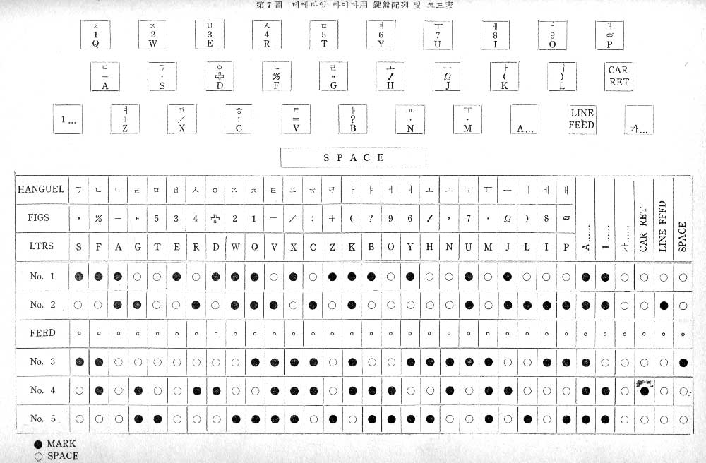 박영효-송계범 자판의 배열과 전신 타자기 부호표 (「한글 타자기의 건반 배열에 관하여」)