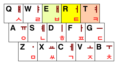 신세벌식 P2 자판의 왼손 배열 (ㅐ·ㅓ·ㅕ)