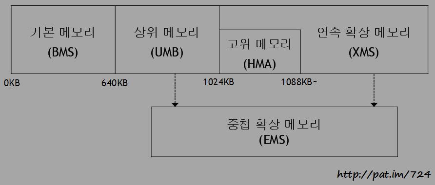 도스의 메모리 구분
