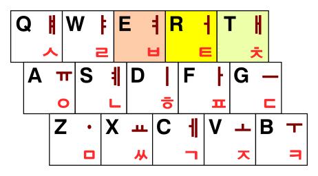 신세벌식 P 자판의 왼손 배열 (ㅕ·ㅓ·ㅐ)