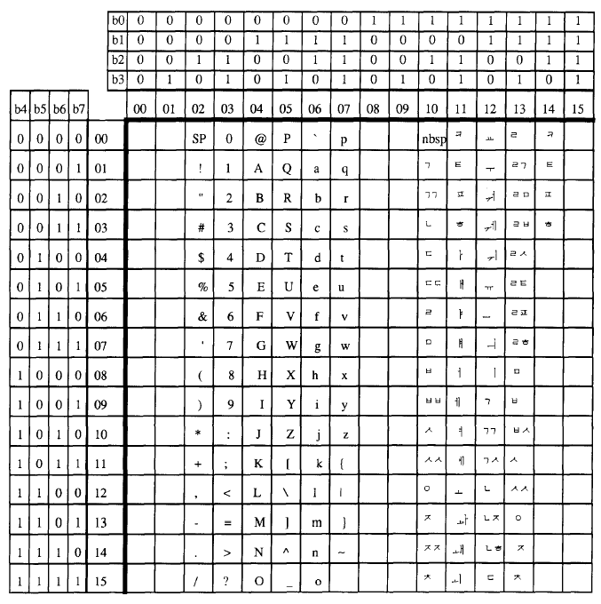 "1990년에 제안된 김경석의 첫가끝 부호계 (""A New Proposal for a Standard Hangul (or Korean Script) Code"", Kyongsok Kim. Computer Standards & Interfaces, Vol. 9, No. 3, pp. 187-202, 1990.)"