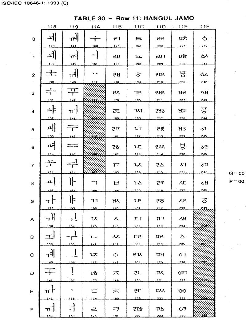 유니코드 1.1에 들어간 첫가끝 부호계 ② (조합용 한글 자모)