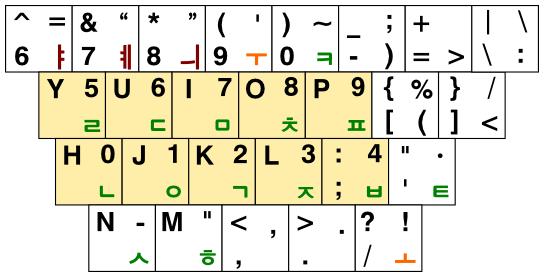3-91 자판의 숫자 배열