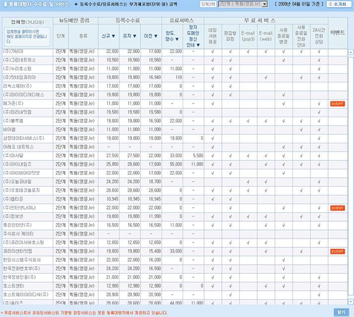 KR 도메인 등록업체 비교 (2009. 4. 1)