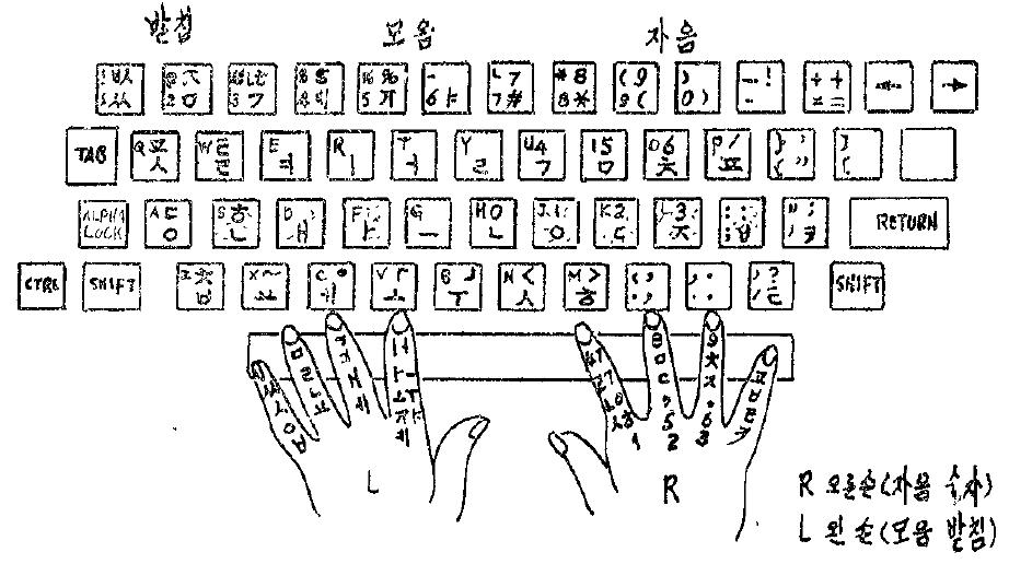 1986년 무렵의 공병우 자판 시안 (김숙자, 「조선글컴퓨터화를 위한 글자판 시안에 대하여」, 1986.6)