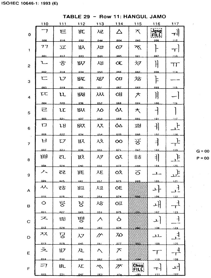 유니코드 1.1에 들어간 첫가끝 부호계 ① (조합용 한글 자모)